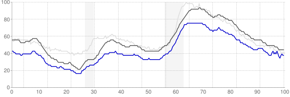 Danbury, Connecticut monthly unemployment rate chart